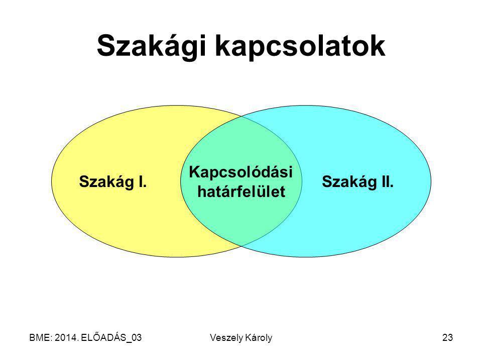 BME: 2014. ELŐADÁS_03Veszely Károly23 Szakági kapcsolatok Szakág I.Szakág II.