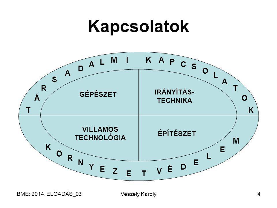 BME: 2014. ELŐADÁS_03Veszely Károly35