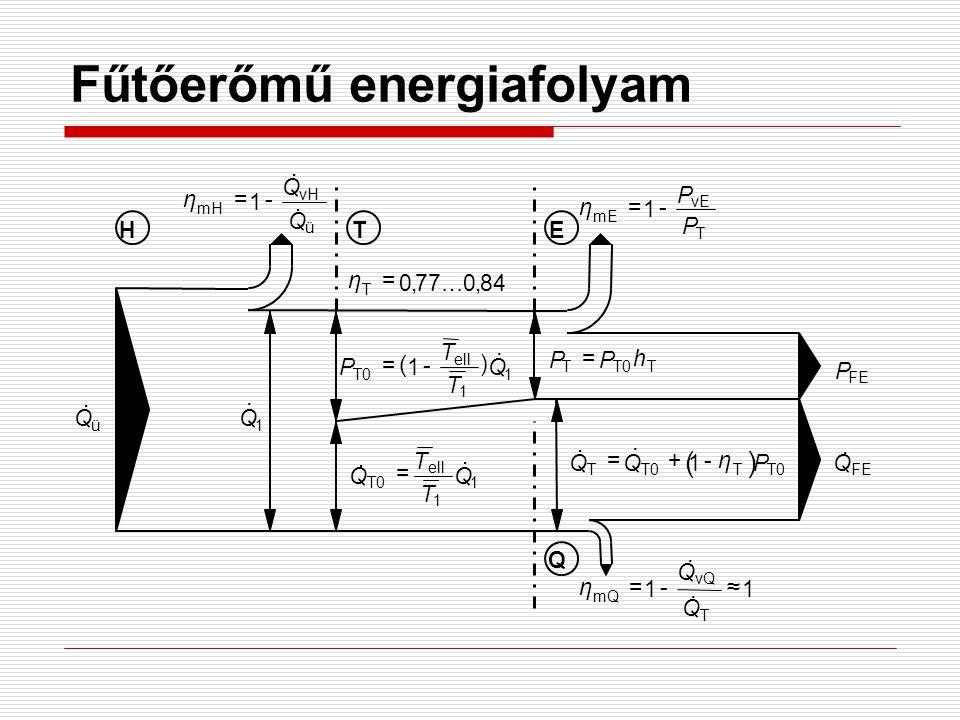 Fűtőerőmű energiafolyam HTE Q 1 1 ell T0 1Q T T P.