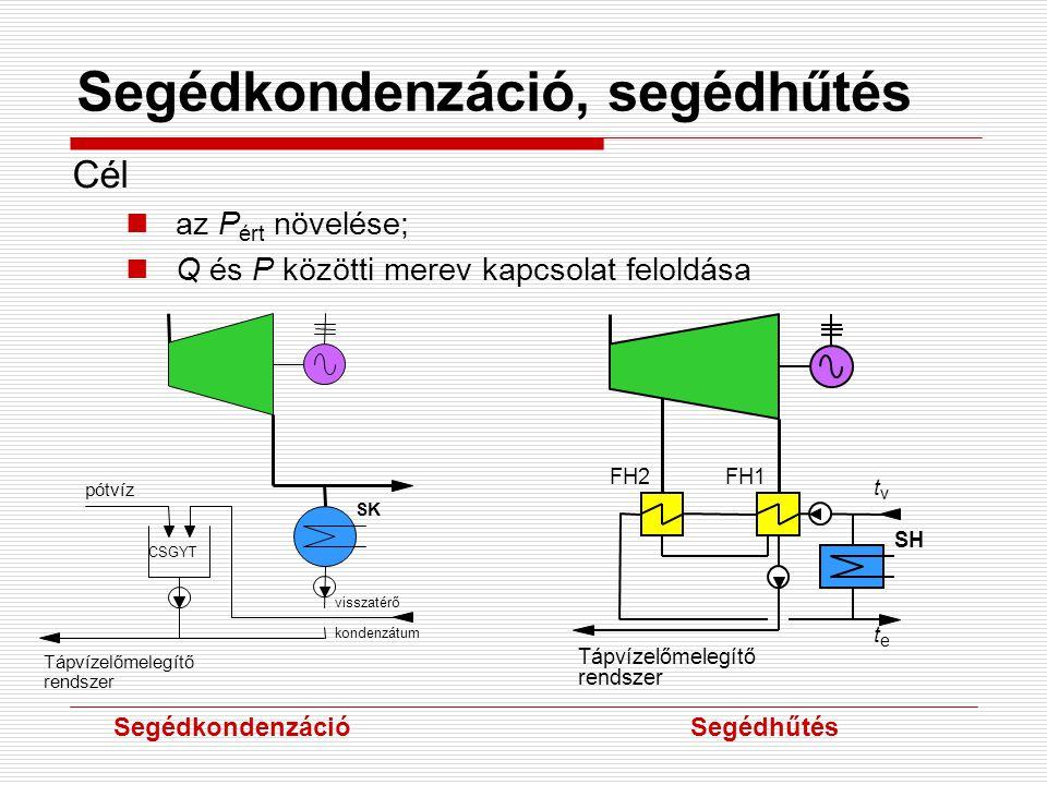 Segédkondenzáció, segédhűtés Cél az P ért növelése; Q és P közötti merev kapcsolat feloldása SegédkondenzációSegédhűtés Tápvízelőmelegítő rendszer pótvíz CSGYT SK visszatérő kondenzátum t e t v Tápvízelőmelegítő rendszer FH1FH2 SH