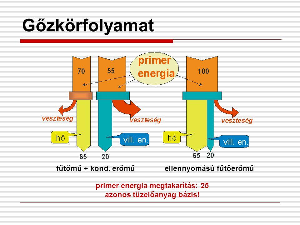 Energetikai jellemzők Értékelhető villamos teljesítmény: Cél: P FE,ért legyen maximális!