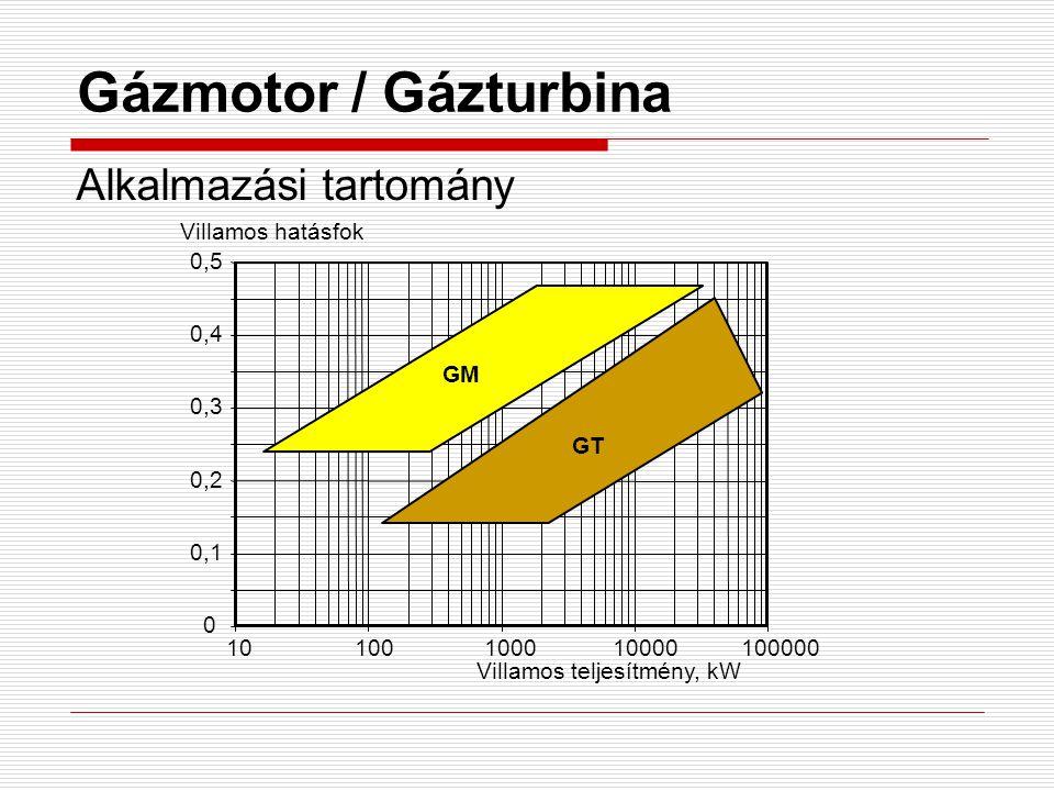 Gázmotor / Gázturbina Alkalmazási tartomány 0 0,1 0,2 0,3 0,4 0,5 10100100010000100000 GM GT Villamos hatásfok Villamos teljesítmény, kW