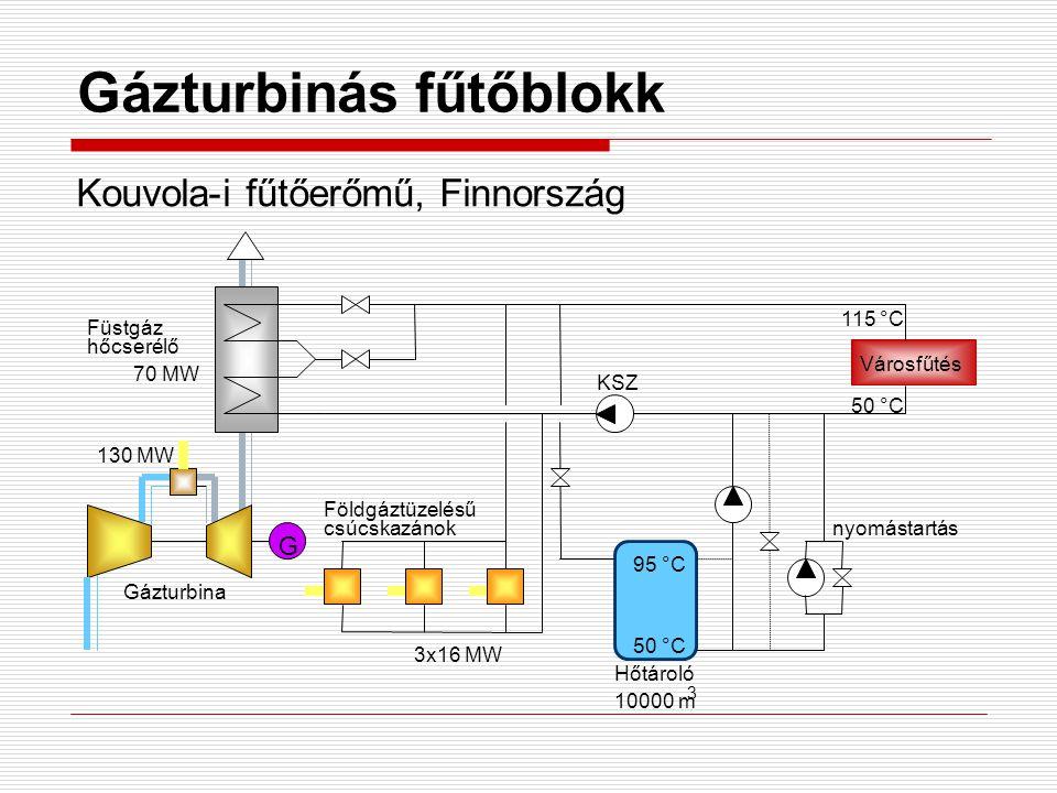 Gázturbinás fűtőblokk Kouvola-i fűtőerőmű, Finnország 130 MW G Füstgáz hőcserélő 70 MW 115 °C Városfűtés 50 °C csúcskazánok Földgáztüzelésű 3x16 MW Gázturbina KSZ Hőtároló 10000 m 3 95 °C 50 °C nyomástartás