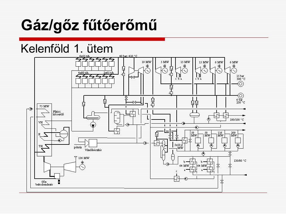Gáz/gőz fűtőerőmű Kelenföld 1. ütem