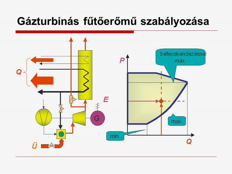 Gázturbinás fűtőerőmű szabályozása