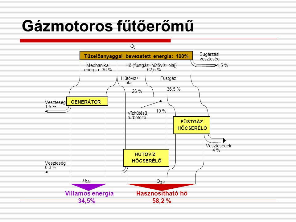 Tüzelőanyaggal bevezetett energia: 100% Mechanikai energia: 36 % GENERÁTOR Veszteség 1,5 % Villamos energia 34,5% Hő (füstgáz+hűtővíz+olaj) veszteség 1,5 % Sugárzási Hűtővíz+ olaj Füstgáz 62,5 % 26 % 36,5 % Vízhűtésű turbótöltő 10 % HŰTŐVÍZ HŐCSERÉLŐ Veszteség 0,3 % FÜSTGÁZ HŐCSERÉLŐ Hasznosítható hő Veszteségek 4 % 58,2 % ü Q.