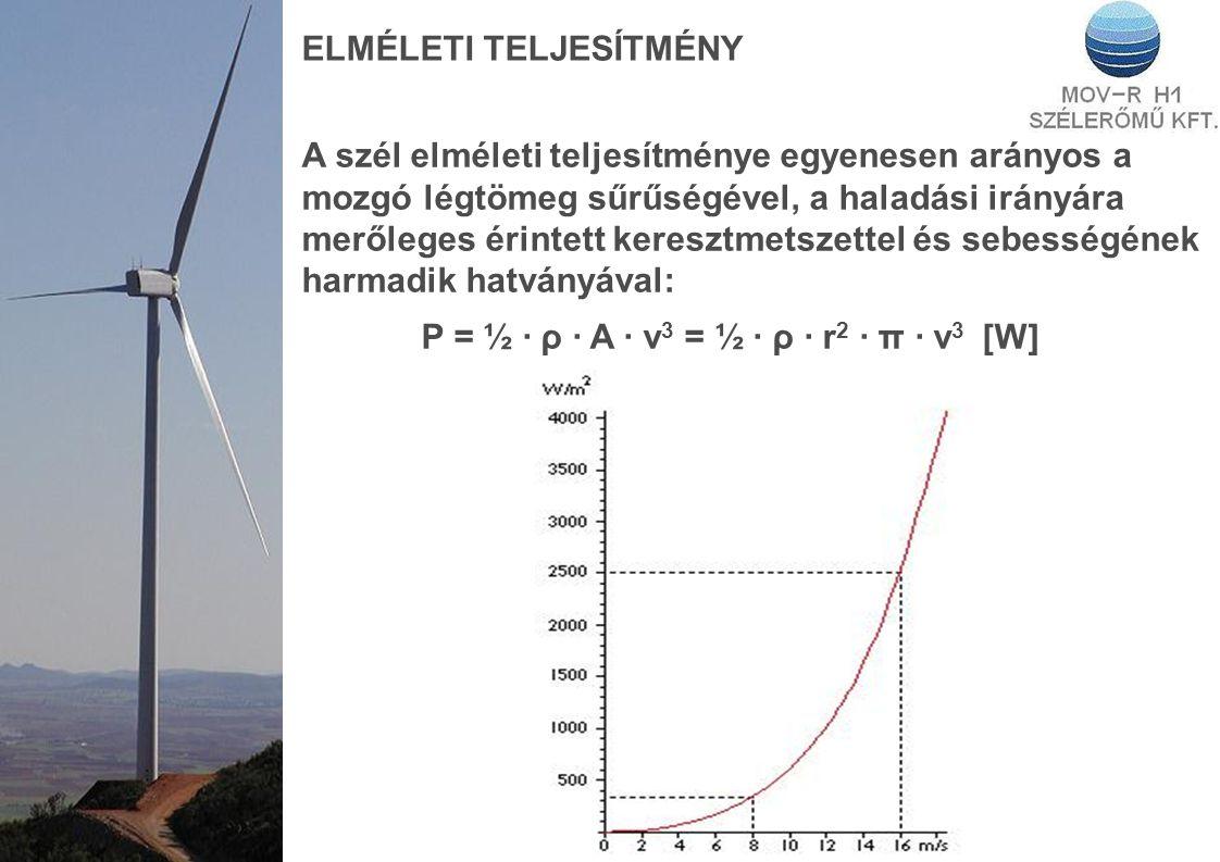 ELMÉLETI TELJESÍTMÉNY A szél elméleti teljesítménye egyenesen arányos a mozgó légtömeg sűrűségével, a haladási irányára merőleges érintett keresztmetszettel és sebességének harmadik hatványával: P = ½ · ρ · A · v 3 = ½ · ρ · r 2 · π · v 3 [W]