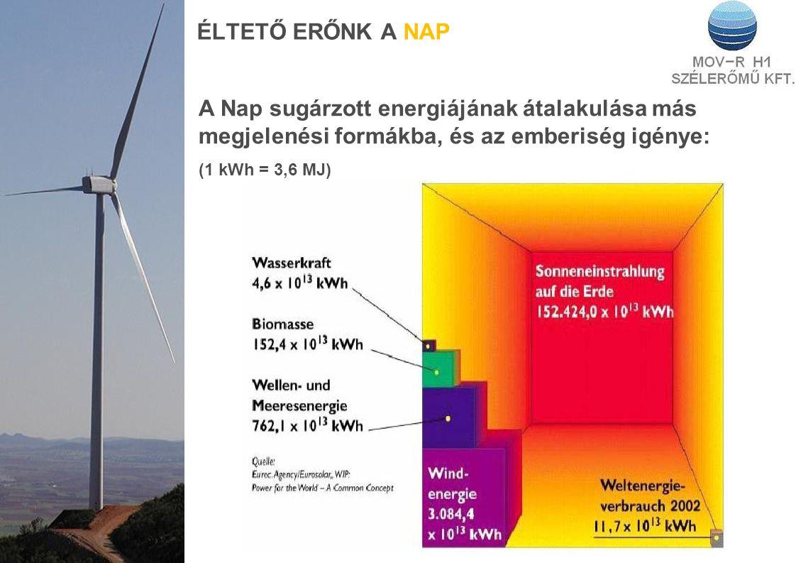 ÉLTETŐ ERŐNK A NAP A Nap sugárzott energiájának átalakulása más megjelenési formákba, és az emberiség igénye: (1 kWh = 3,6 MJ)