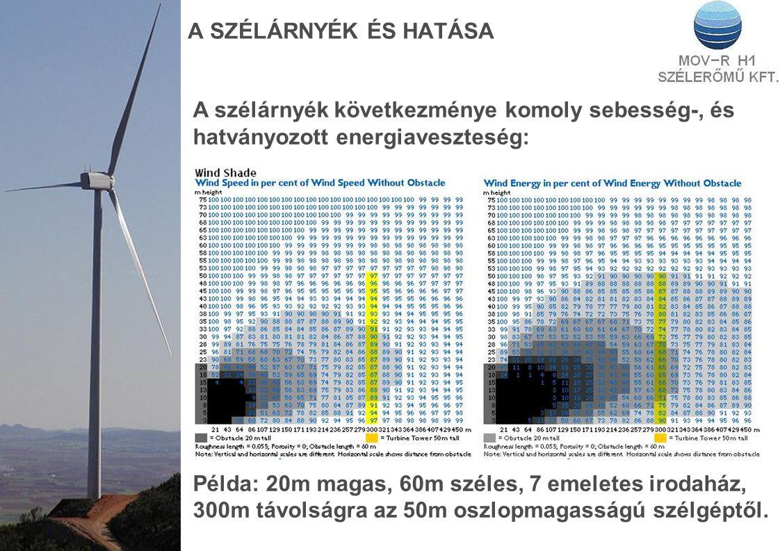A SZÉLÁRNYÉK ÉS HATÁSA A szélárnyék következménye komoly sebesség-, és hatványozott energiaveszteség: Példa: 20m magas, 60m széles, 7 emeletes irodaház, 300m távolságra az 50m oszlopmagasságú szélgéptől.