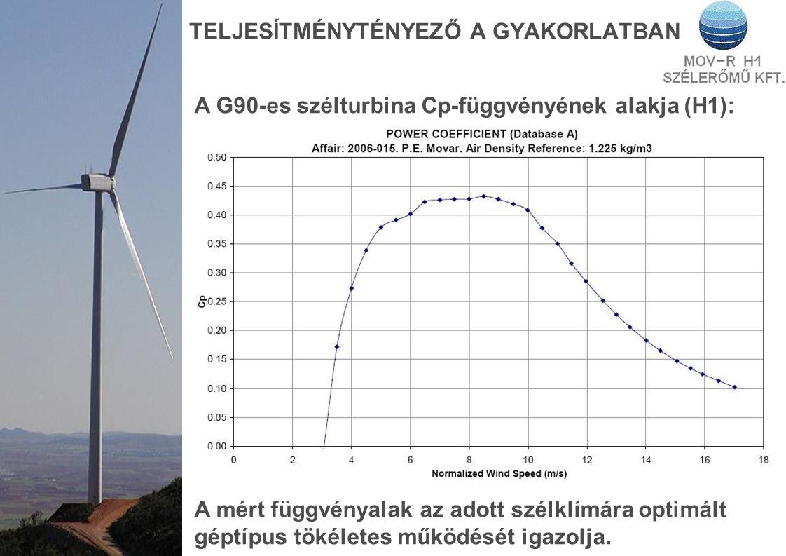TELJESÍTMÉNYTÉNYEZŐ A GYAKORLATBAN A G90-es szélturbina Cp-függvényének alakja (H1): A mért függvényalak az adott szélklímára optimált géptípus tökéletes működését igazolja.