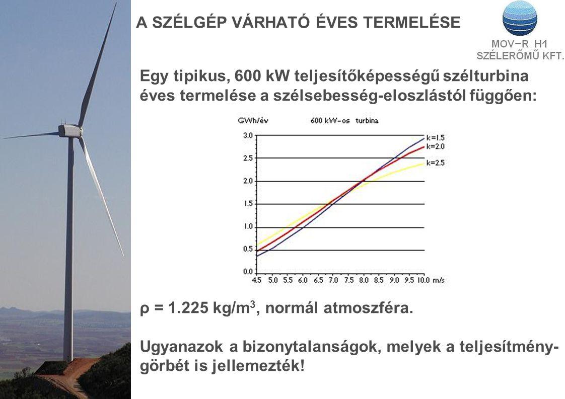 A SZÉLGÉP VÁRHATÓ ÉVES TERMELÉSE Egy tipikus, 600 kW teljesítőképességű szélturbina éves termelése a szélsebesség-eloszlástól függően: ρ = 1.225 kg/m