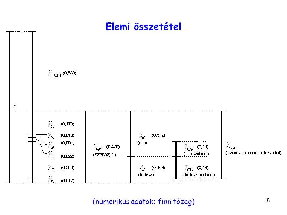 15 (numerikus adatok: finn tőzeg) Elemi összetétel
