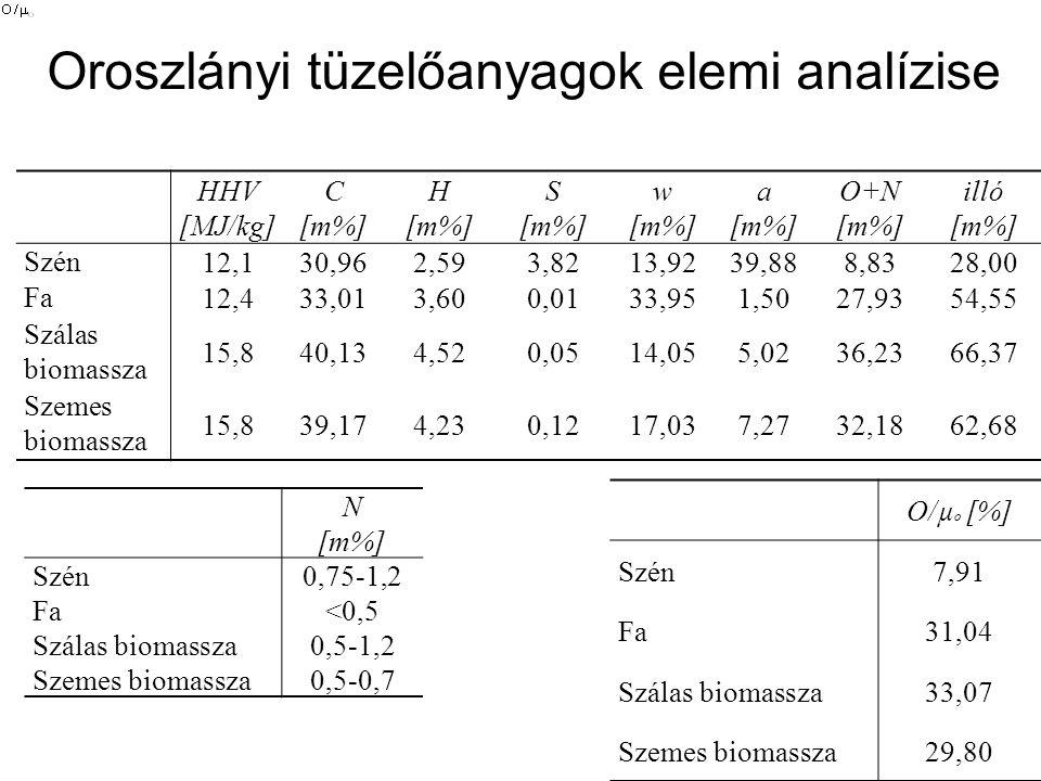 Oroszlányi tüzelőanyagok elemi analízise HHV [MJ/kg] C [m%] H [m%] S [m%] w [m%] a [m%] O+N [m%] illó [m%] Szén 12,130,962,593,8213,9239,888,8328,00 F
