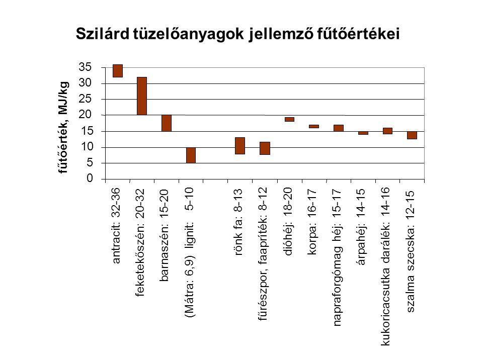 Szilárd tüzelőanyagok jellemző fűtőértékei napraforgómag héj: 15-17 fűrészpor, faapríték: 8-12 0 5 10 15 20 25 30 35 antracit: 32-36 feketekőszén: 20-