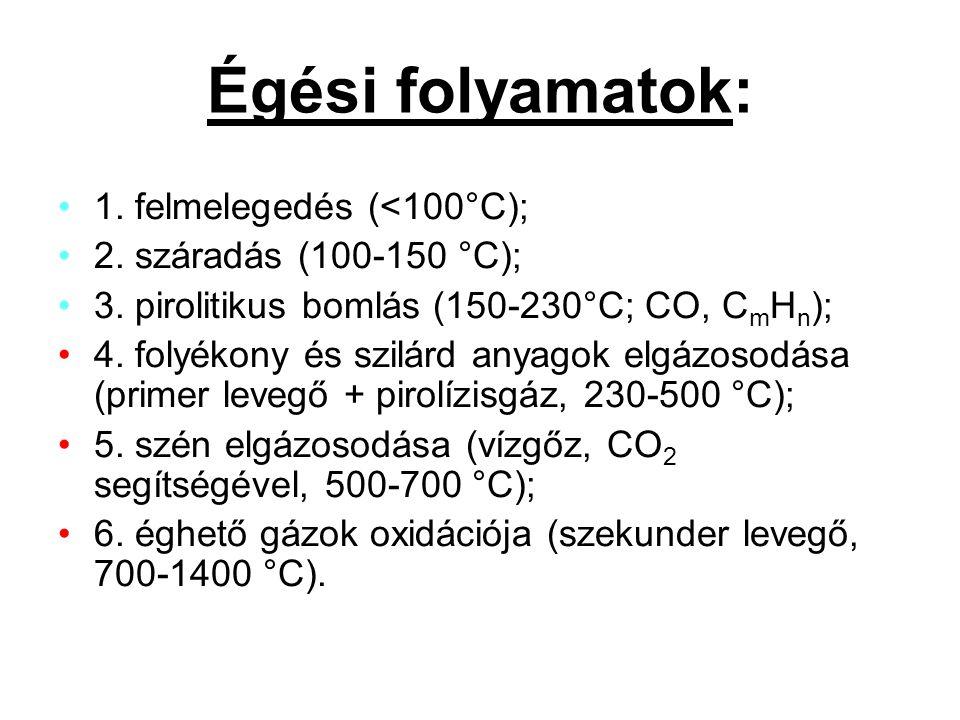 1. felmelegedés (<100°C); 2. száradás (100-150 °C); 3. pirolitikus bomlás (150-230°C; CO, C m H n ); 4. folyékony és szilárd anyagok elgázosodása (pri