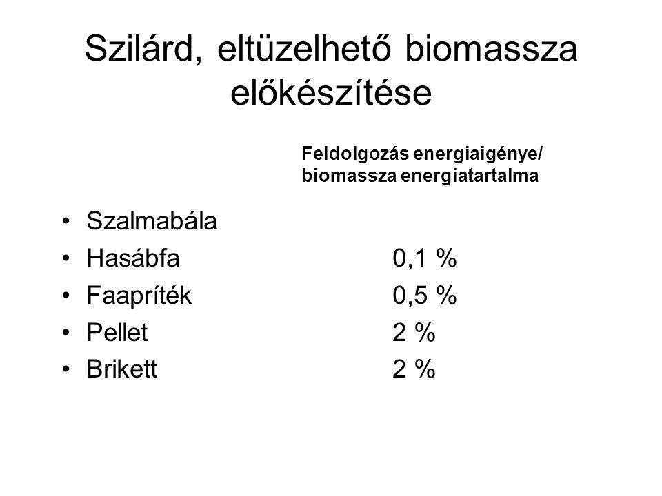 Szilárd, eltüzelhető biomassza előkészítése Szalmabála Hasábfa0,1 % Faapríték0,5 % Pellet2 % Brikett2 % Feldolgozás energiaigénye/ biomassza energiata