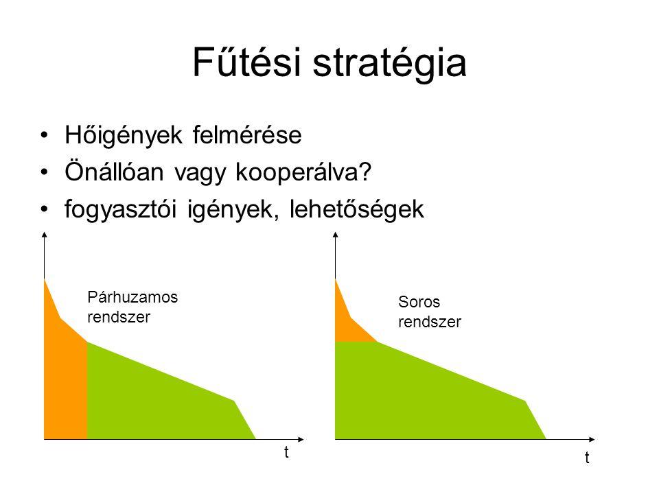 Fűtési stratégia Hőigények felmérése Önállóan vagy kooperálva? fogyasztói igények, lehetőségek Párhuzamos rendszer Soros rendszer t t