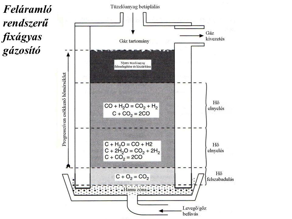 Feláramló rendszerű fixágyas gázosító