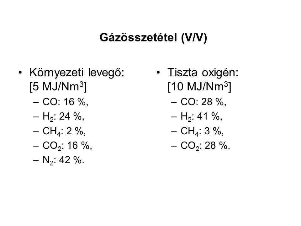 Gázösszetétel (V/V) Környezeti levegő: [5 MJ/Nm 3 ] –CO: 16 %, –H 2 : 24 %, –CH 4 : 2 %, –CO 2 : 16 %, –N 2 : 42 %. Tiszta oxigén: [10 MJ/Nm 3 ] –CO: