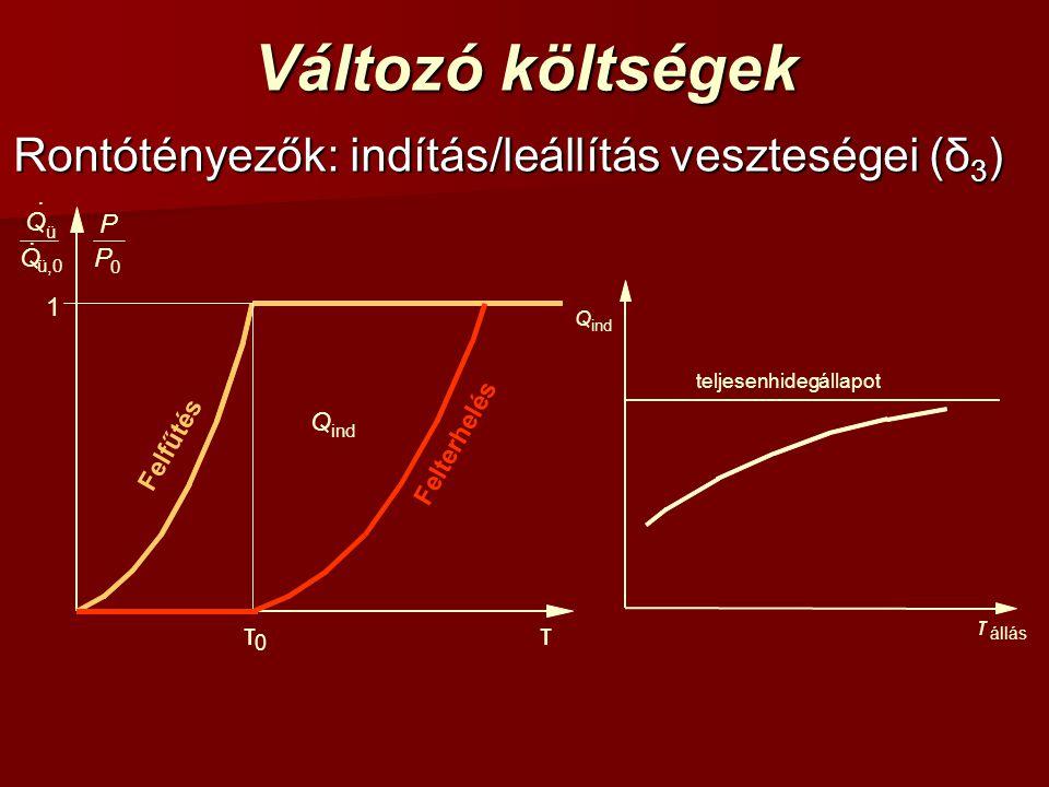 Változó költségek Rontótényezők: indítás/leállítás veszteségei (δ 3 ) τ 1 Felfűtés Felterhelés τ 0 ind Q 0 P P ü,0 ü Q Q.. τ állás teljesenhidegállapo