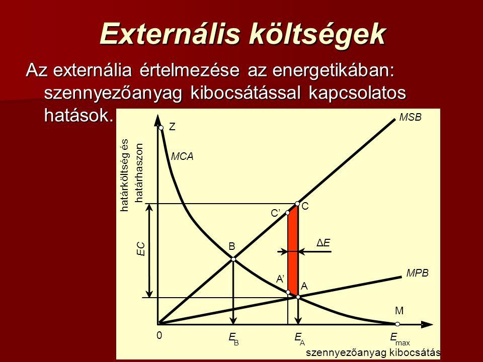 Externális költségek Az externália értelmezése az energetikában: szennyezőanyag kibocsátással kapcsolatos hatások. szennyezőanyag kibocsátás M 0 határ