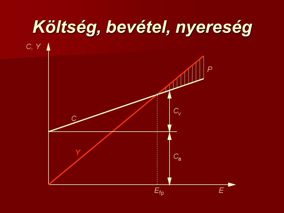Energetikai mutatószámok Energiaigényesség (energy intensity): E: energia, J; V termelési érték, P.E.