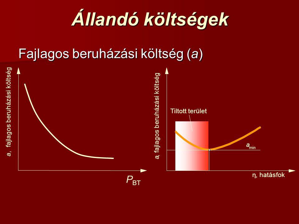 Állandó költségek Fajlagos beruházási költség (a) η, hatásfok a, fajlagos beruházási költség Tiltott terület a min P BT a, fajlagos beruházási költség