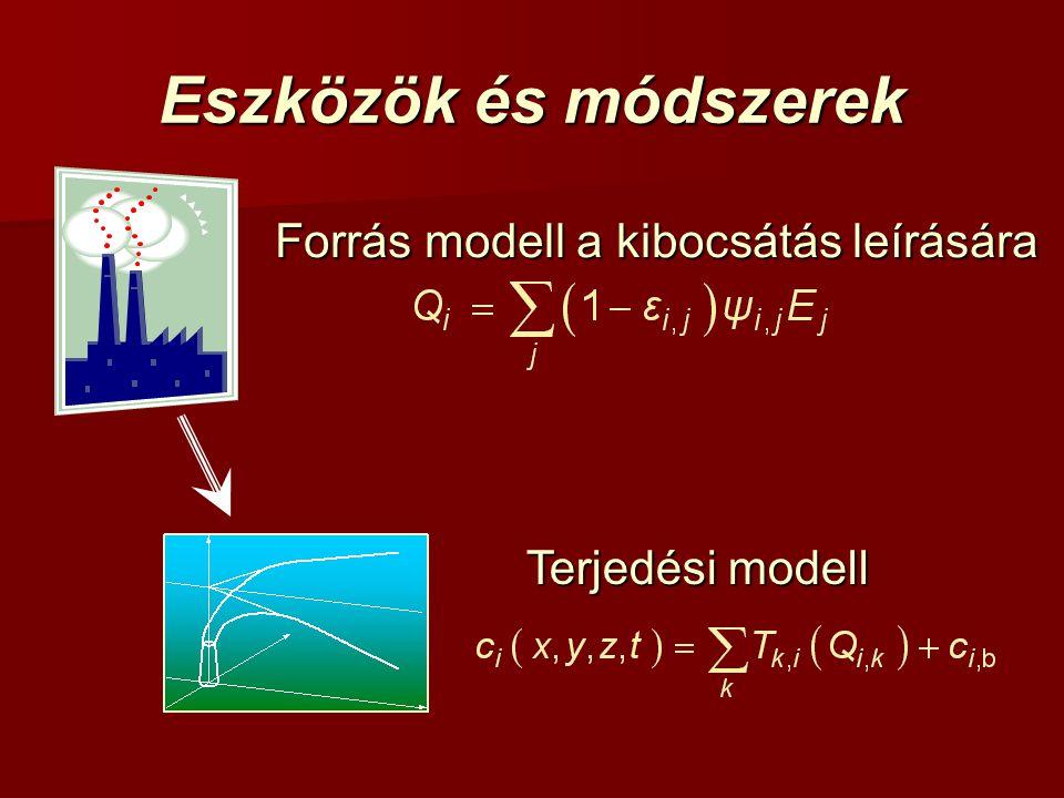 Eszközök és módszerek Forrás modell a kibocsátás leírására Terjedési modell