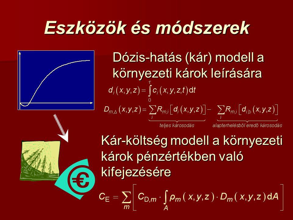 Eszközök és módszerek Dózis-hatás (kár) modell a környezeti károk leírására Kár-költség modell a környezeti károk pénzértékben való kifejezésére