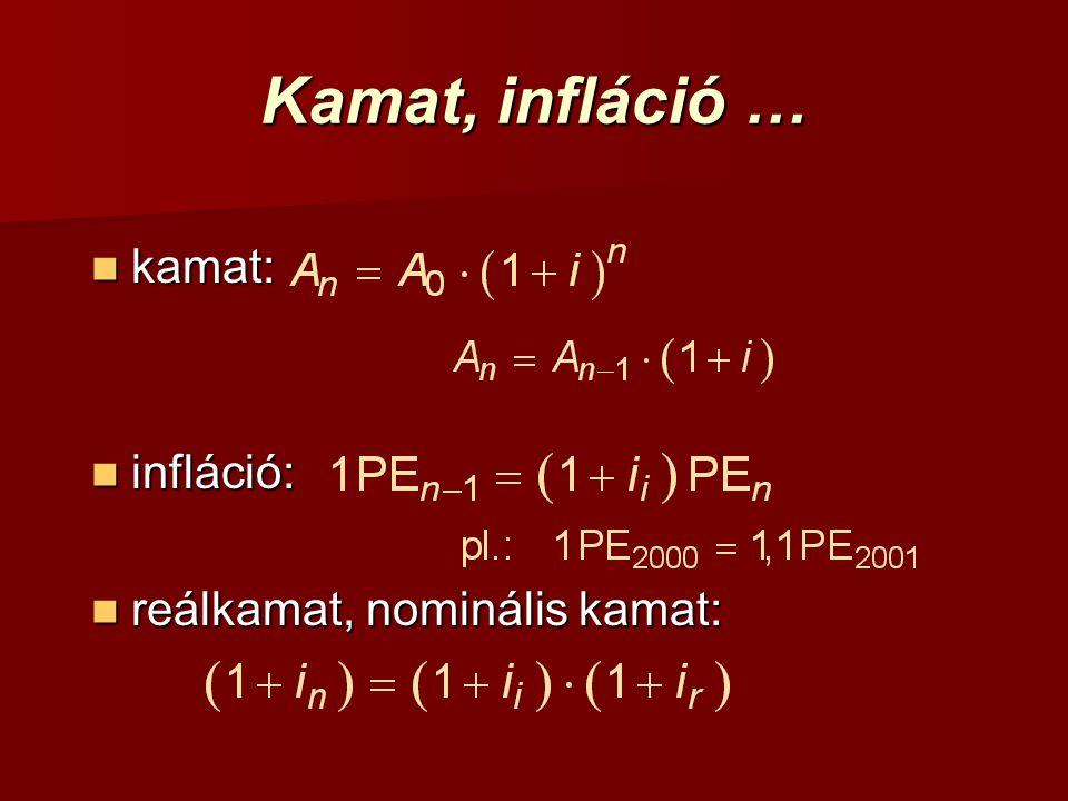 kamat: kamat: infláció: infláció: reálkamat, nominális kamat: reálkamat, nominális kamat: Kamat, infláció …