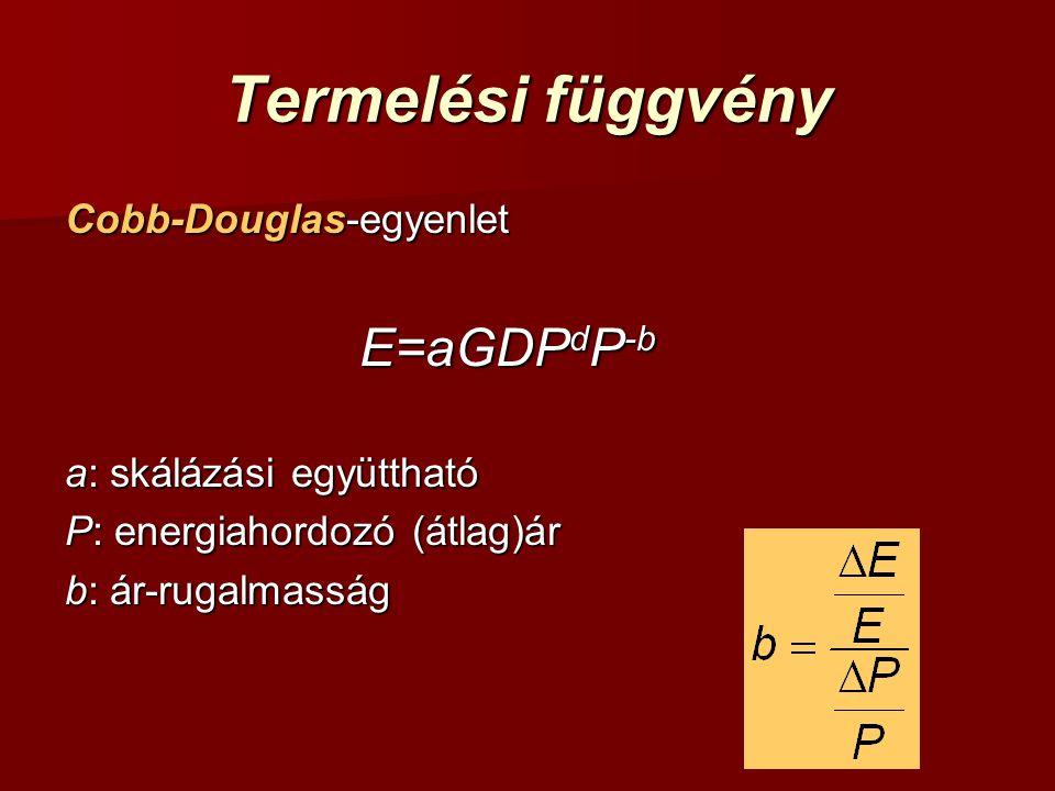 Termelési függvény Cobb-Douglas-egyenlet E=aGDP d P -b a: skálázási együttható P: energiahordozó (átlag)ár b: ár-rugalmasság