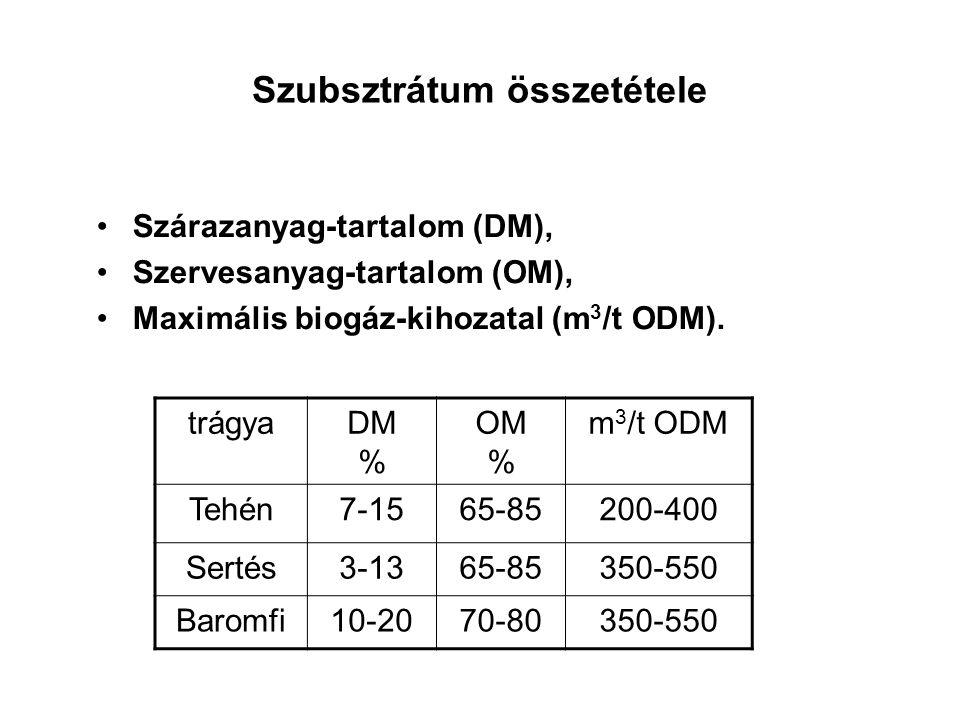 Szubsztrátum összetétele Szárazanyag-tartalom (DM), Szervesanyag-tartalom (OM), Maximális biogáz-kihozatal (m 3 /t ODM). trágyaDM % OM % m 3 /t ODM Te