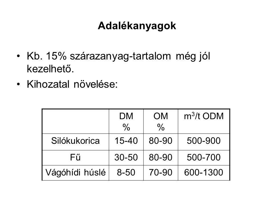 Adalékanyagok Kb. 15% szárazanyag-tartalom még jól kezelhető. Kihozatal növelése: DM % OM % m 3 /t ODM Silókukorica15-4080-90500-900 Fű30-5080-90500-7