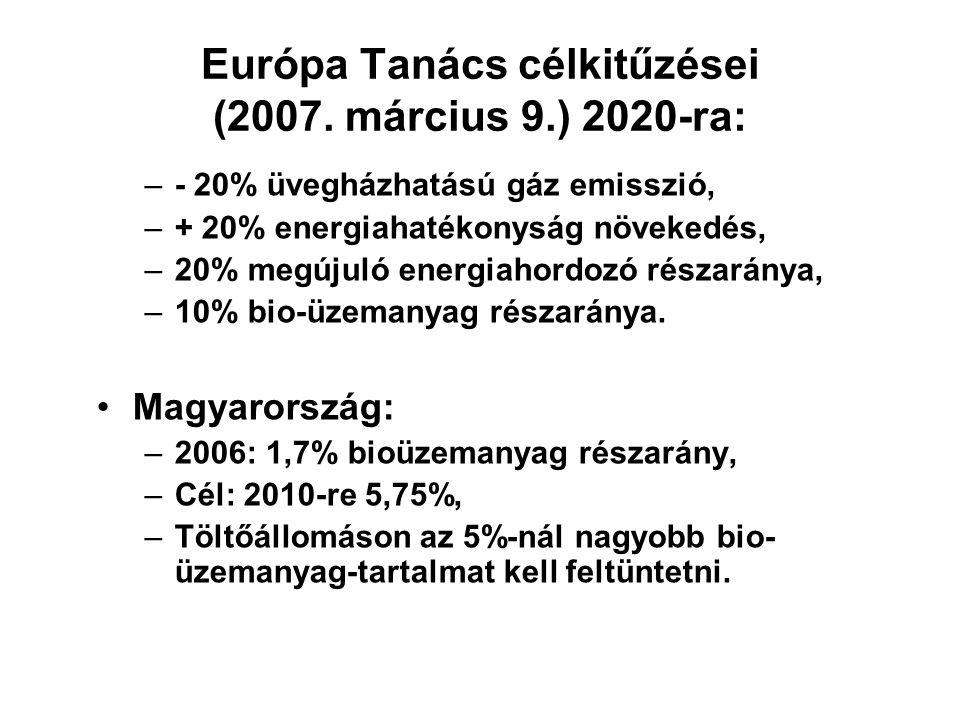 Európa Tanács célkitűzései (2007. március 9.) 2020-ra: –- 20% üvegházhatású gáz emisszió, –+ 20% energiahatékonyság növekedés, –20% megújuló energiaho