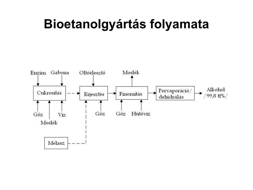 Bioetanolgyártás folyamata
