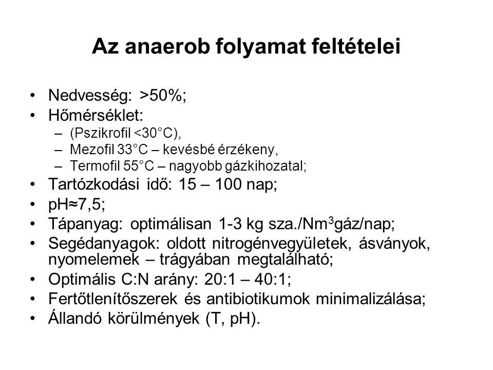Az anaerob folyamat feltételei Nedvesség: >50%; Hőmérséklet: –(Pszikrofil <30°C), –Mezofil 33°C – kevésbé érzékeny, –Termofil 55°C – nagyobb gázkihoza