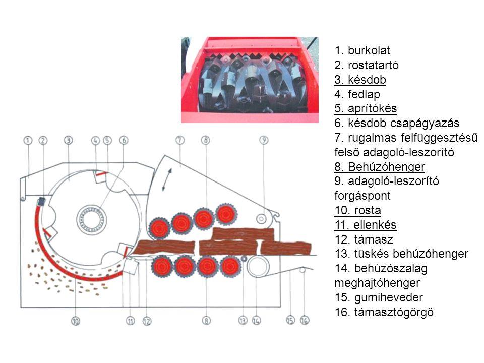 Légbefúvásos elgázosító –1500°C.–Kísérleti stádiumban van.