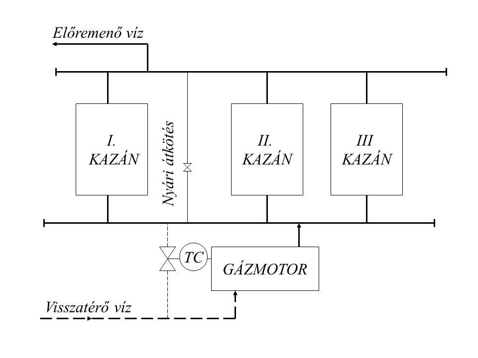 I. KAZÁN II. KAZÁN III KAZÁN GÁZMOTOR Visszatérő víz Előremenő víz Nyári átkötés TC