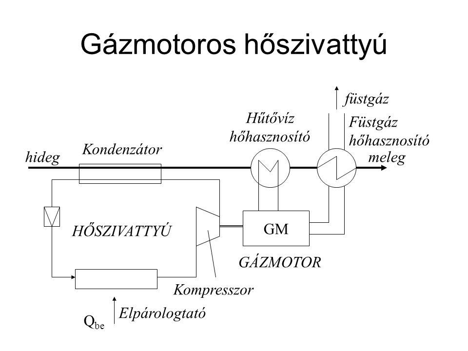 Gázmotoros hőszivattyú GM HŐSZIVATTYÚ GÁZMOTOR Q be Elpárologtató Kompresszor Kondenzátor Hűtővíz hőhasznosító Füstgáz hőhasznosító füstgáz hidegmeleg