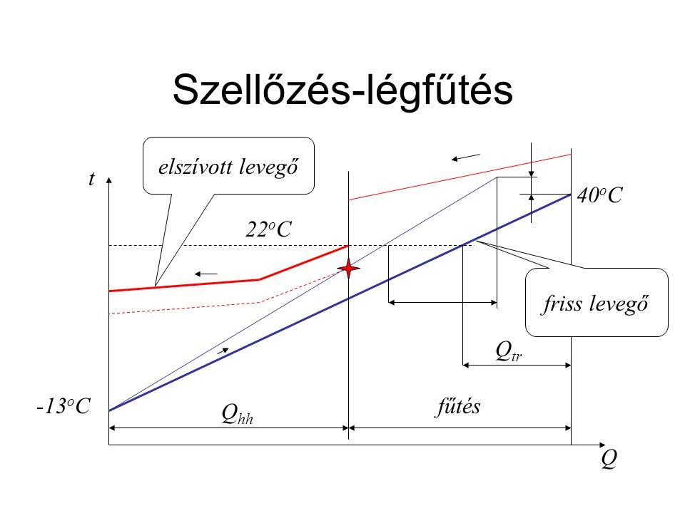 Szellőzés-légfűtés t Q -13 o C 22 o C 40 o C Q hh fűtés friss levegő elszívott levegő Q tr