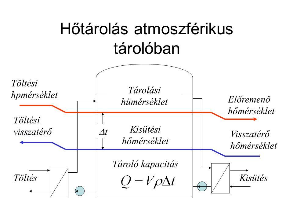 Hőtárolás atmoszférikus tárolóban TöltésKisütés Tárolási hümérséklet Töltési hpmérséklet Előremenő hőmérséklet Visszatérő hőmérséklet Kisütési hőmérsé