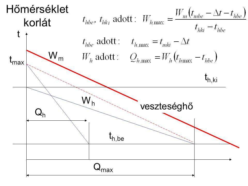 Hőmérséklet korlát t h,be t t h,ki Q max t max veszteséghő QhQh WmWm WhWh