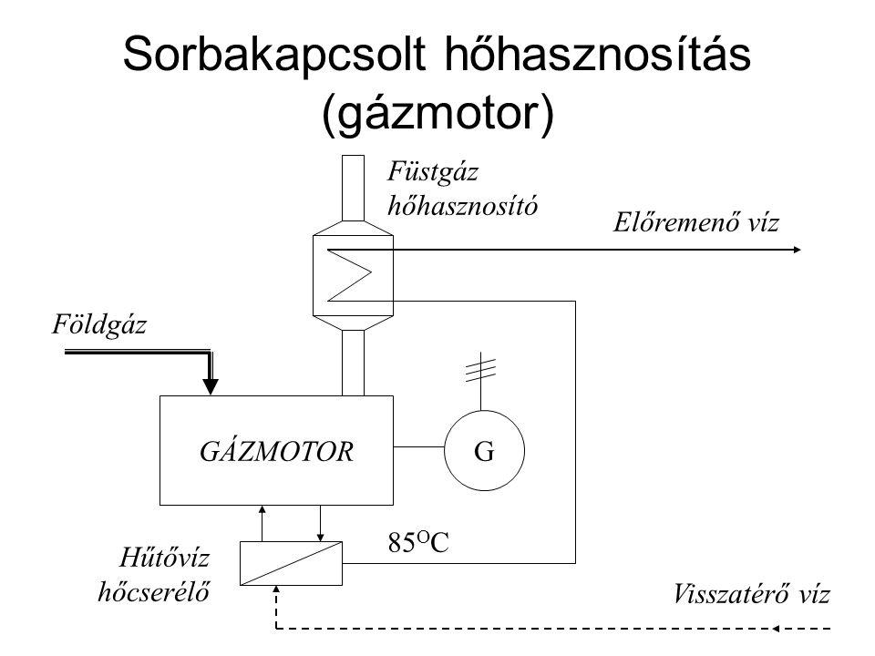 Sorbakapcsolt hőhasznosítás (gázmotor) GÁZMOTOR G Földgáz Előremenő víz Visszatérő víz Füstgáz hőhasznosító Hűtővíz hőcserélő 85 O C