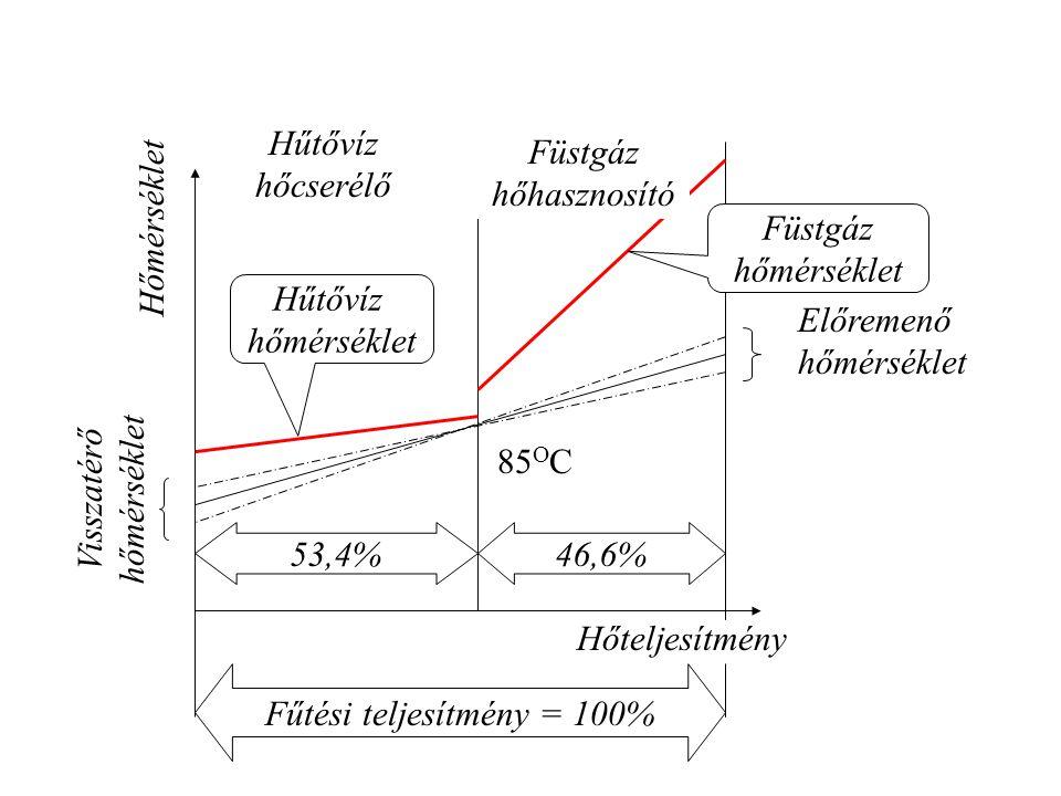 Füstgáz hőhasznosító Hűtővíz hőcserélő Visszatérő hőmérséklet Előremenő hőmérséklet Hűtővíz hőmérséklet Füstgáz hőmérséklet Hőmérséklet Hőteljesítmény