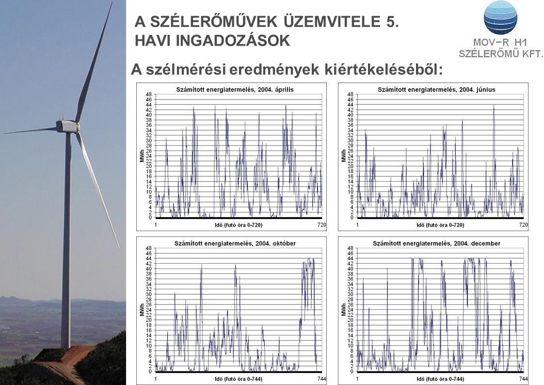 A SZÉLERŐMŰVEK ÜZEMVITELE 5. HAVI INGADOZÁSOK A szélmérési eredmények kiértékeléséből: