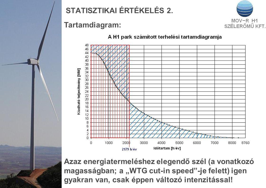 """STATISZTIKAI ÉRTÉKELÉS 2. Tartamdiagram: Azaz energiatermeléshez elegendő szél (a vonatkozó magasságban; a """"WTG cut-in speed""""-je felett) igen gyakran"""
