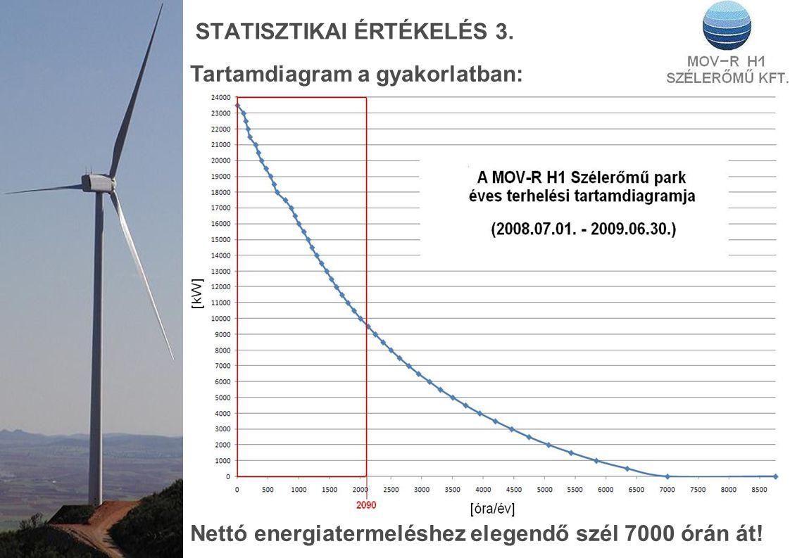 STATISZTIKAI ÉRTÉKELÉS 3. Tartamdiagram a gyakorlatban: Nettó energiatermeléshez elegendő szél 7000 órán át!