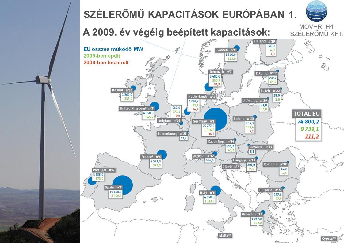 SZÉLERŐMŰ KAPACITÁSOK EURÓPÁBAN 1. A 2009. év végéig beépített kapacitások: