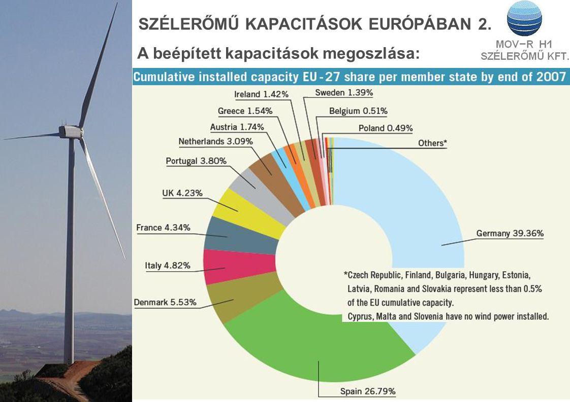 SZÉLERŐMŰ KAPACITÁSOK EURÓPÁBAN 2. A beépített kapacitások megoszlása: