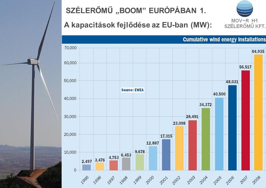 """SZÉLERŐMŰ """"BOOM EURÓPÁBAN 1. A kapacitások fejlődése az EU-ban (MW):"""